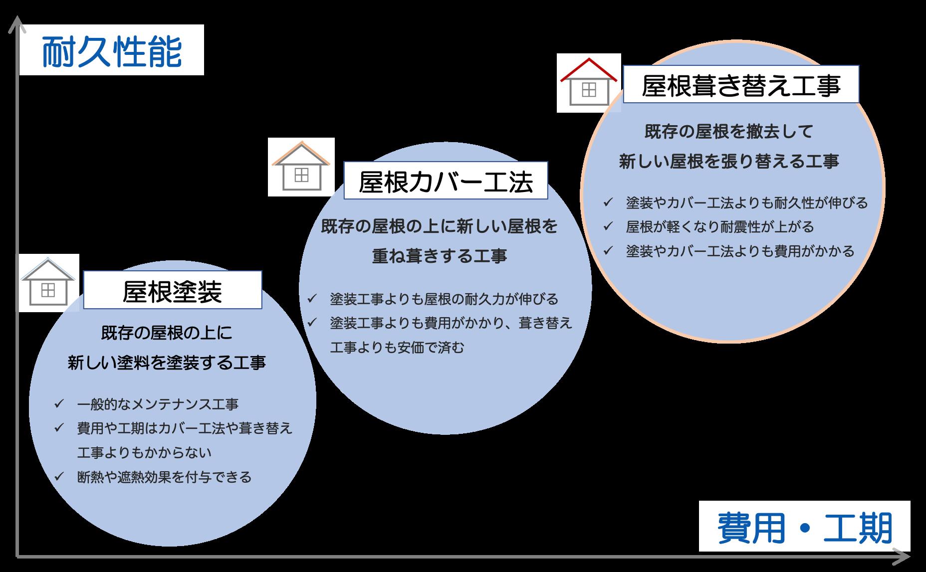 各種屋根工事の比較。屋根葺き替え工事