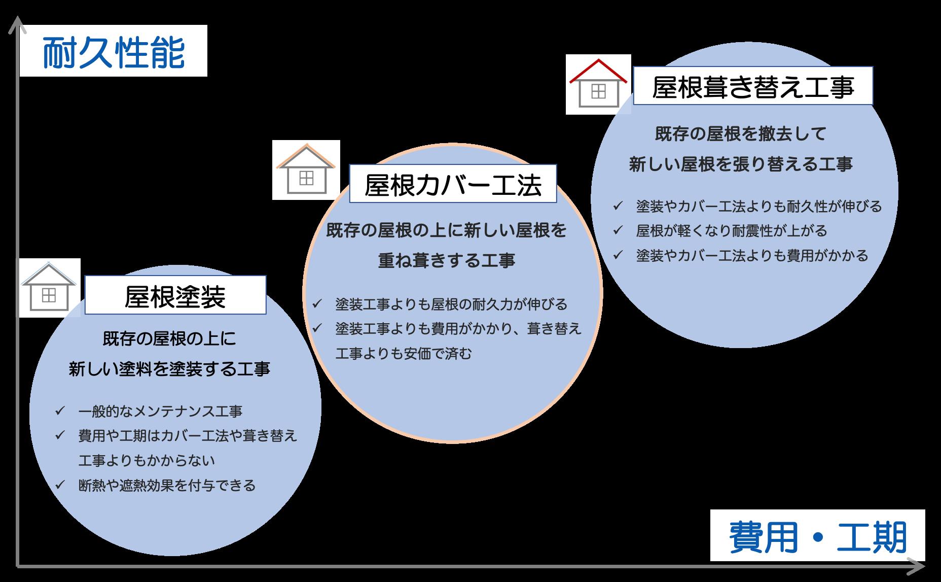 各種屋根工事の比較。屋根カバー工法