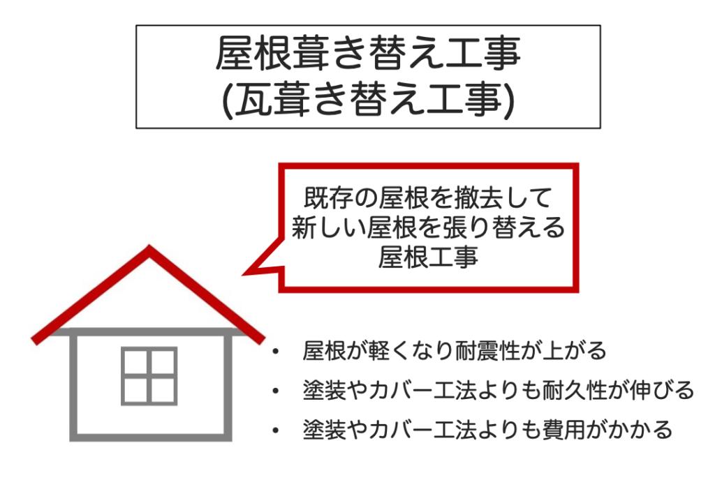 屋根葺き替え工事の特徴