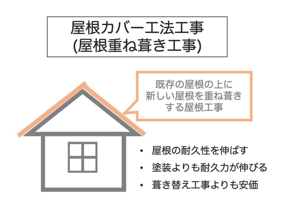 屋根カバー工法の説明