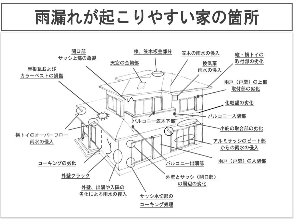 雨漏れが起こりやすい家の箇所